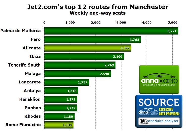 Jet2.com Manchester