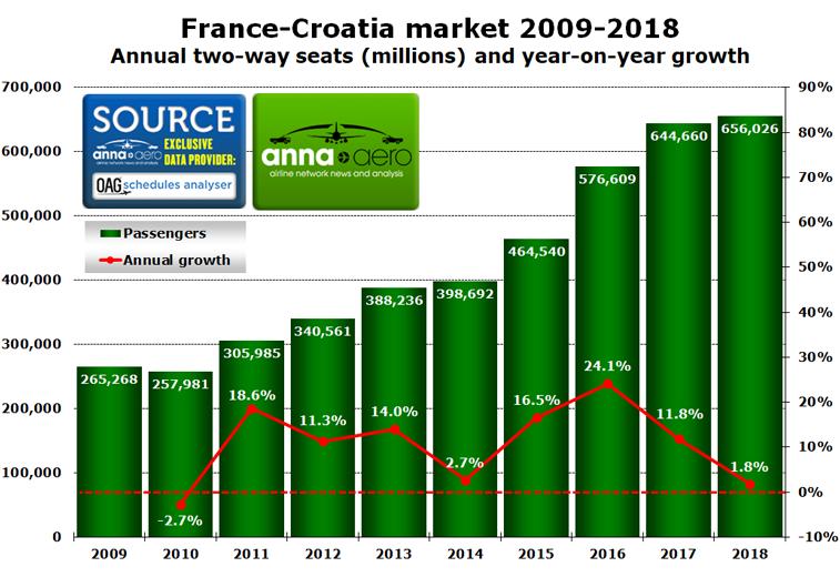France Croatia country market