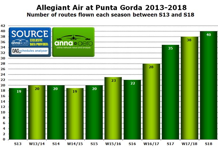 Allegiant Air Punta Gorda