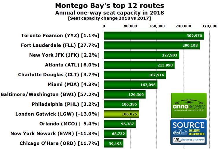 Montego Bay top destinations