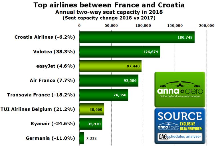 France Croatia top airlines