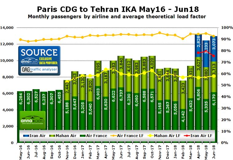 Air France Iran