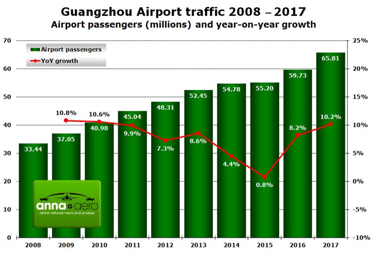 Guangzhou Airport passengers statistics