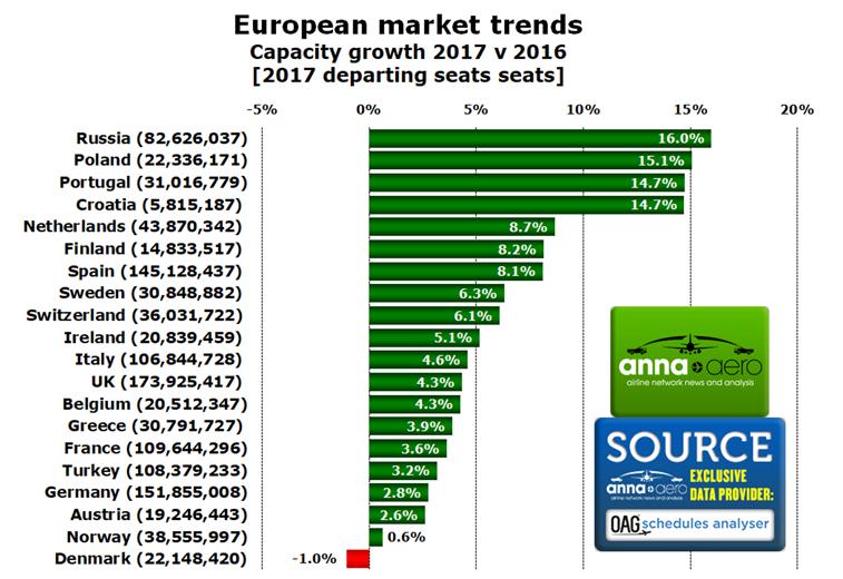 Europe capacity