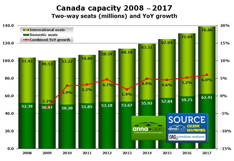 Canada capacity