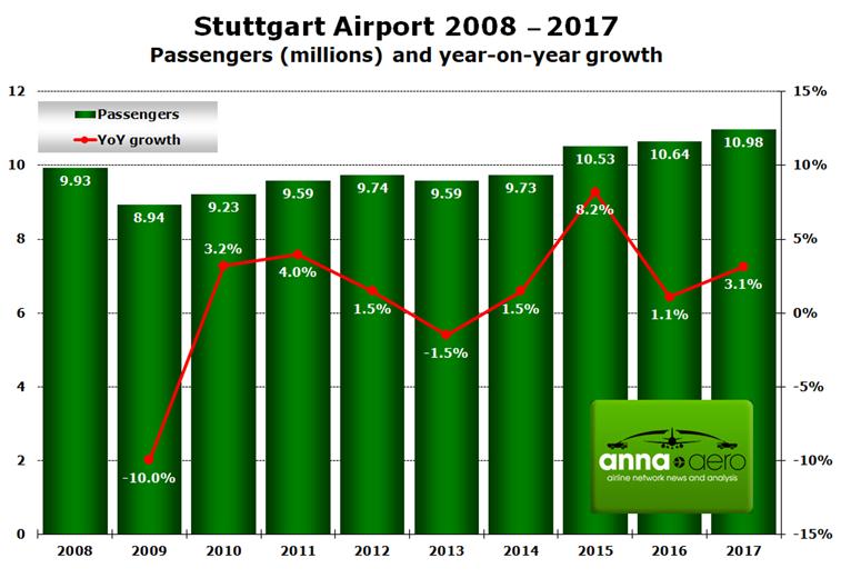 Stuttgart Airport passenger numbers
