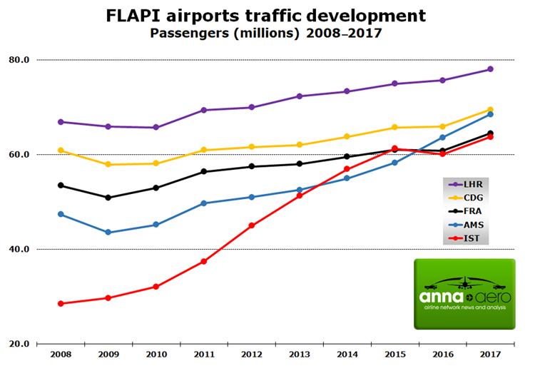 FLAPI Airport traffic