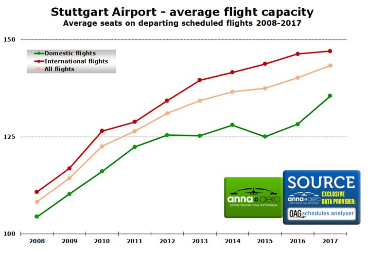 Stuttgart Airport capacity