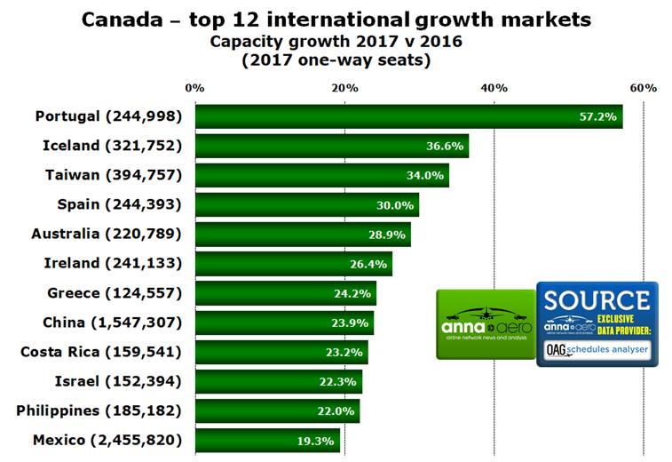 Canada international markets