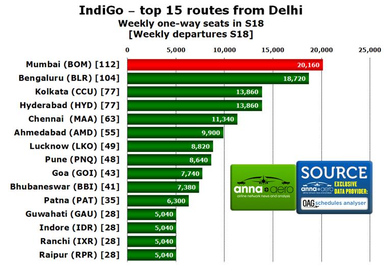 IndiGo, Delhi