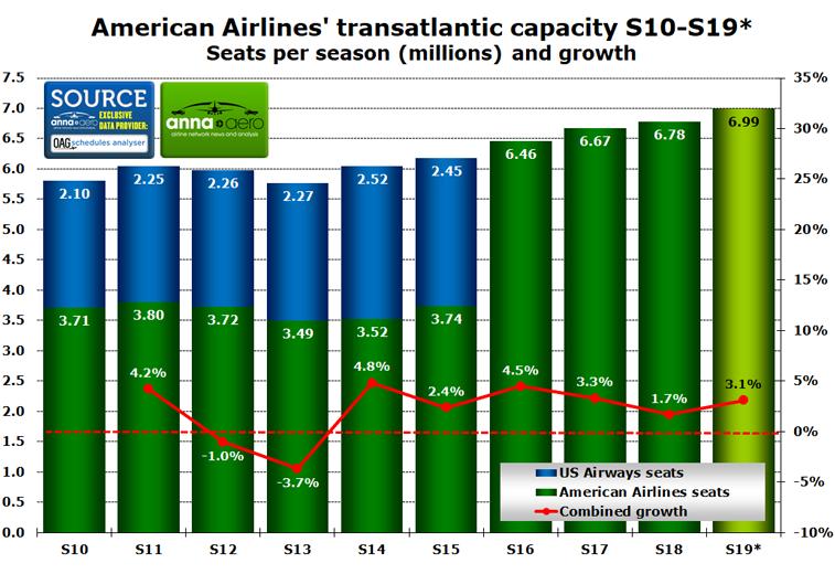 American Airlines transatlantic capacity