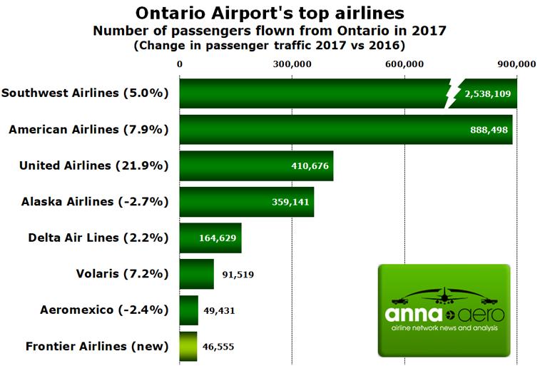Ontario Airport