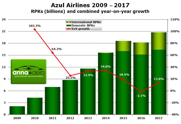 Azul Airlines, RPKs
