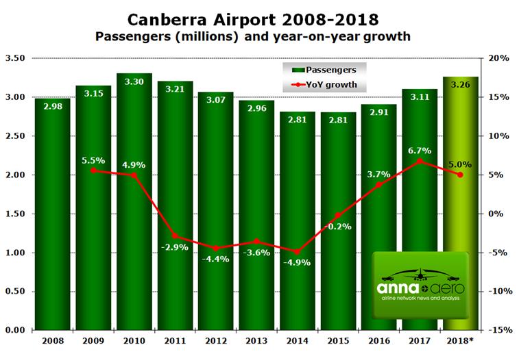 Canberra Airport, passenger figures