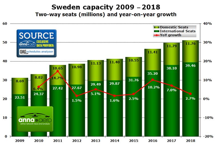 Sweden capacity