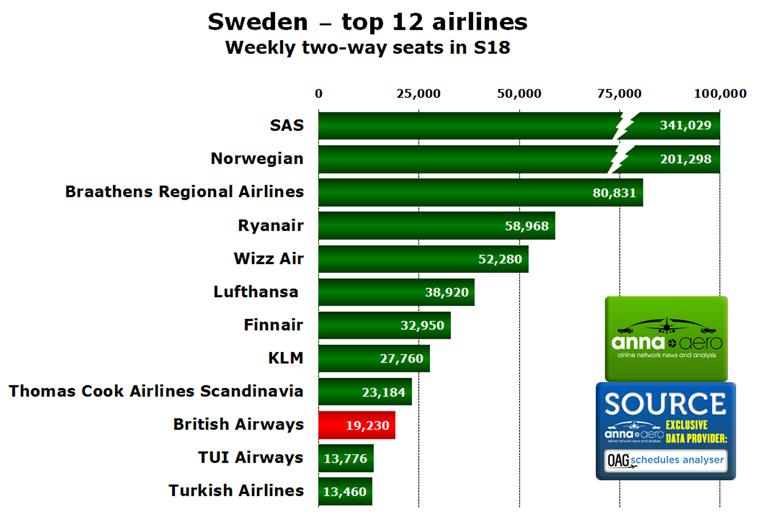 Sweden airlines