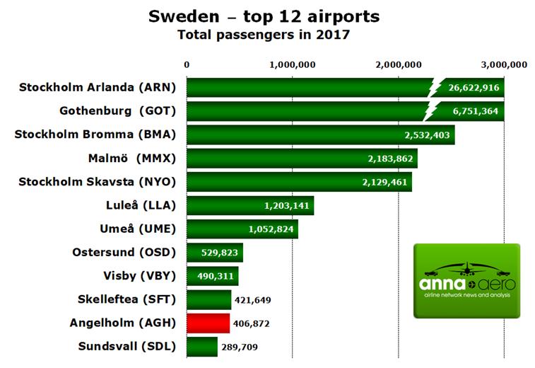 Sweden, airport passengers