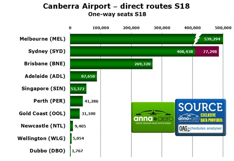 Canberra Airport, destinations
