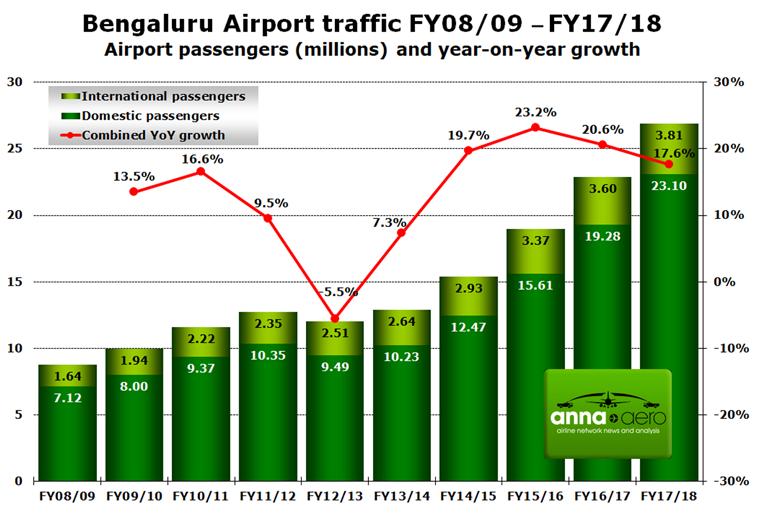 Bengaluru, passenger numbers