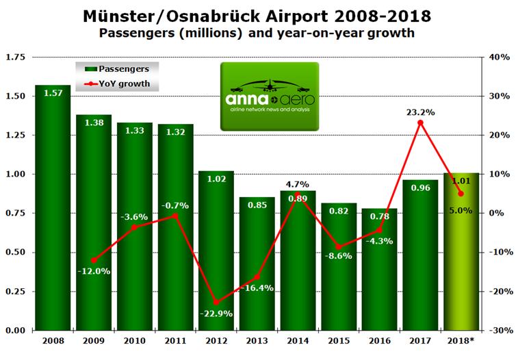 Münster/Osnabrück passenger numbers