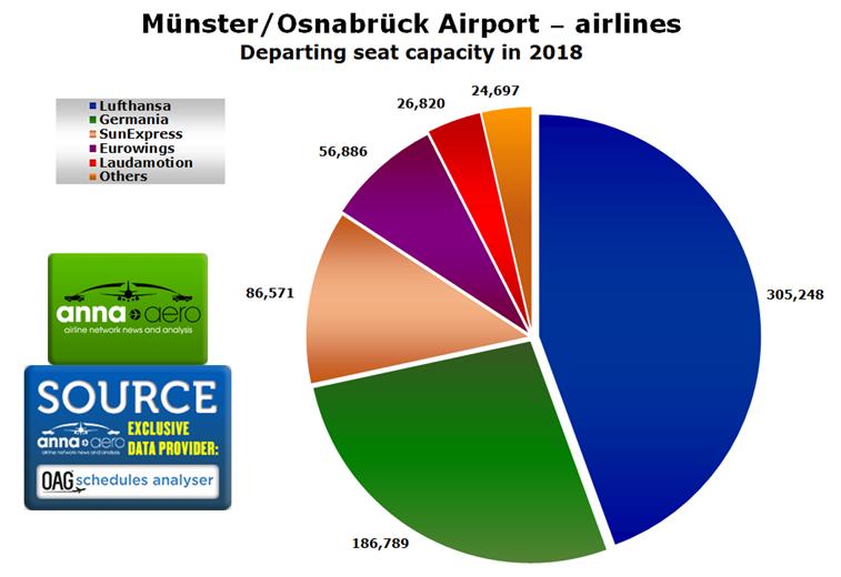 Münster/Osnabrück, airlines