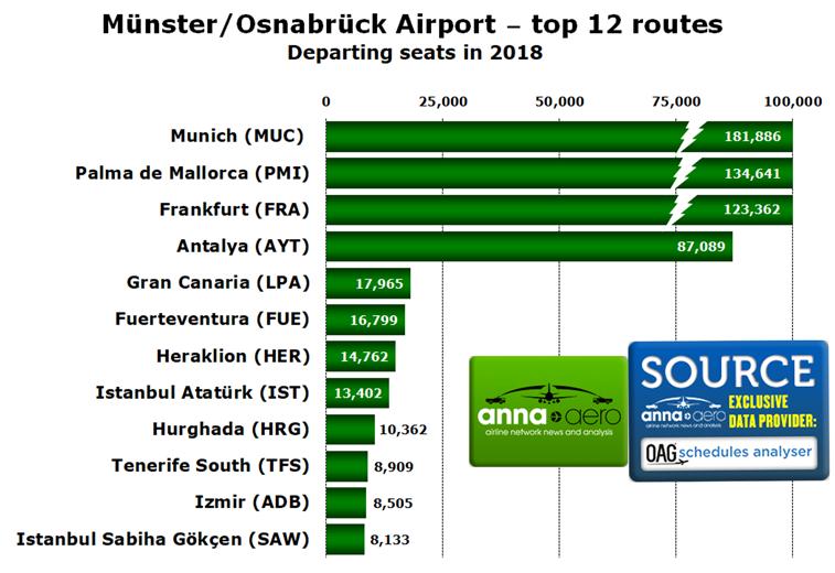Münster/Osnabrück, routes