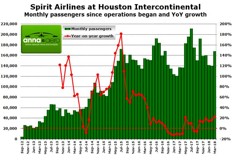 Spirit Airlines Houston
