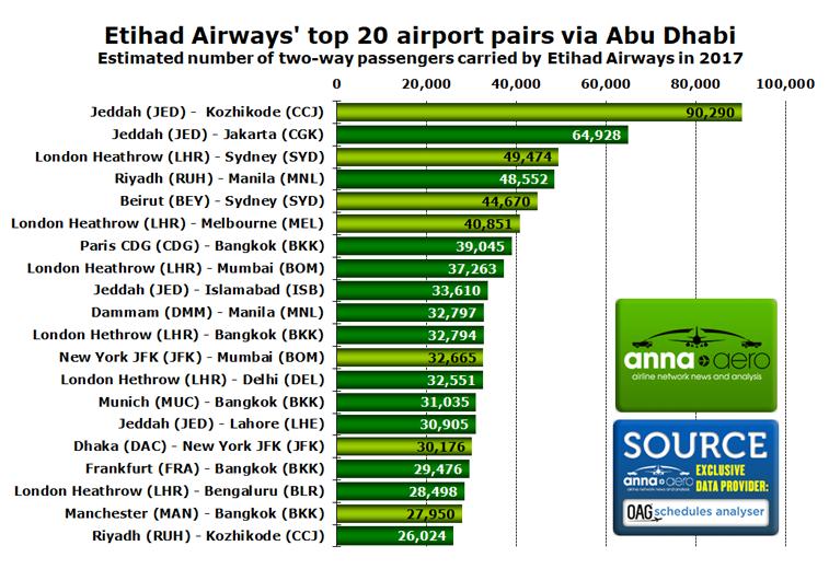 Etihad Airways Abu Dhabi