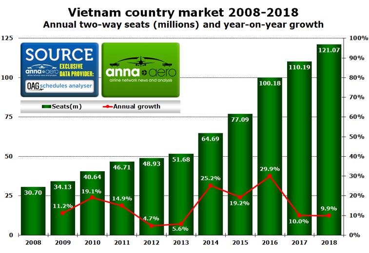Vietnam 2008 2018