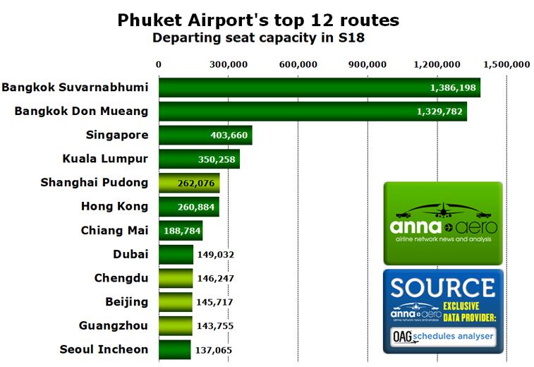 Phuket top routes