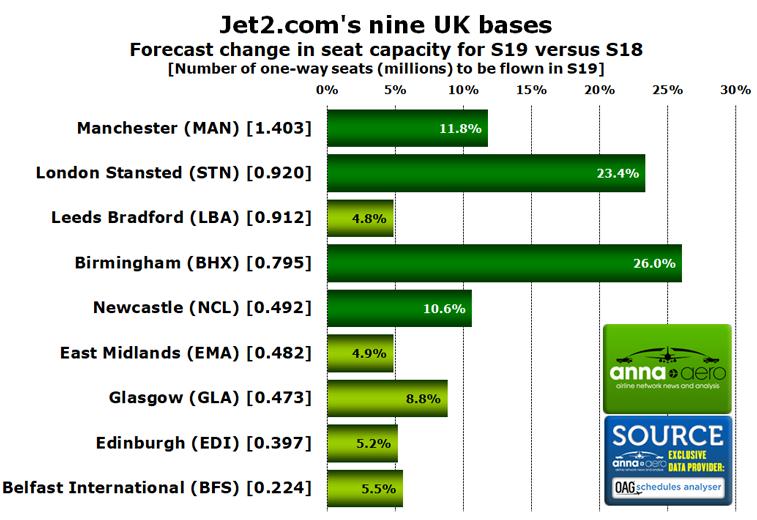 Jet2.com Birmingham