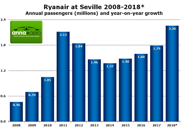 Ryanair Seville