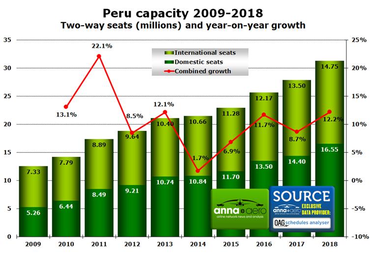 Peru, seat capacity