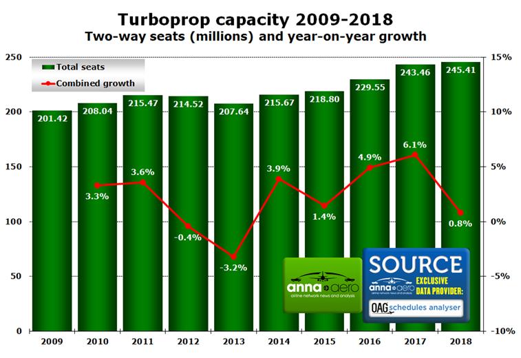 Turboprop capacity