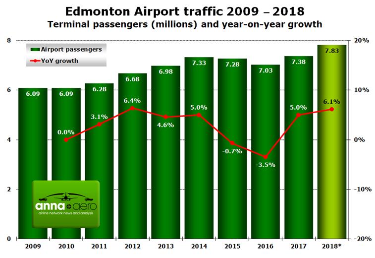 Edmonton Airport terminal passengers