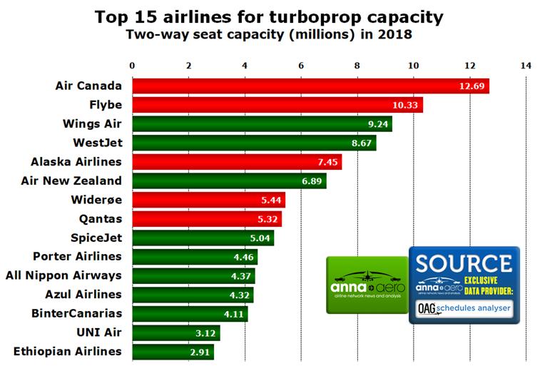 Top turboprop airlines