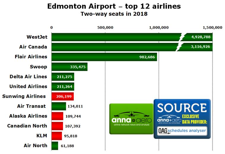 Edmonton Airport, Top airlines