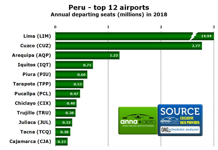 Peru, top 12 Airports