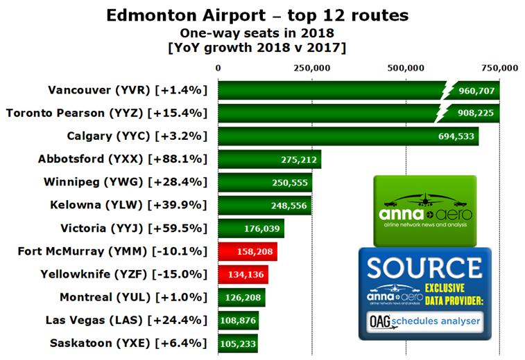 Edmonton Airport, top routes