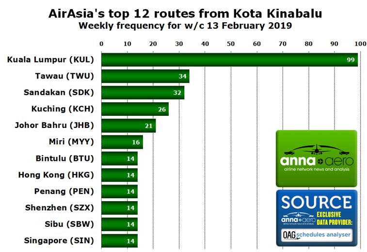 AirAsia Kota Kinabalu