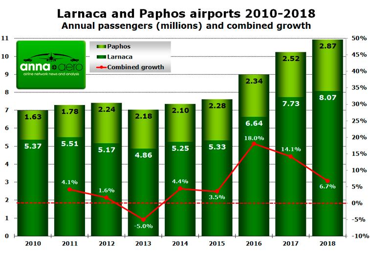 Cyprus 2018 passenger growth