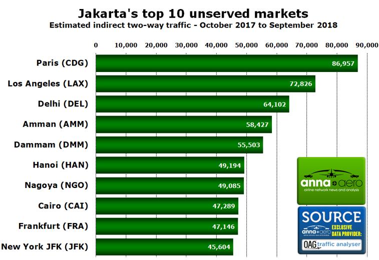 Jakarta's top unserved markets