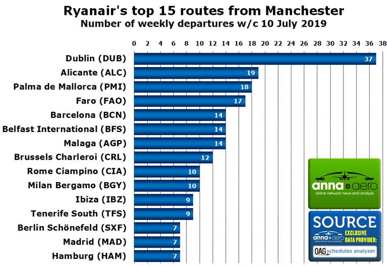 Ryanair Manchester