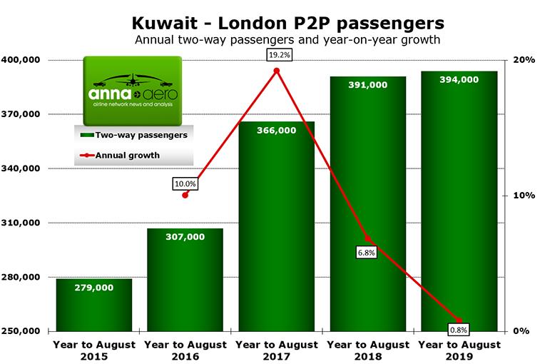 Jazeera Airways to begin daily Kuwait to London