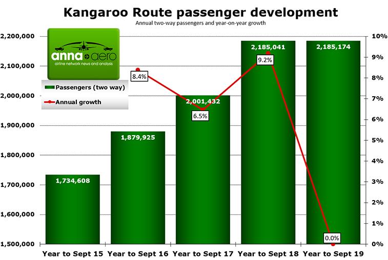 Kangaroo Route has 2.2 million passengers