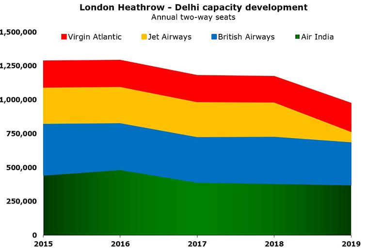 Virgin Atlantic adds second daily Heathrow - Delhi