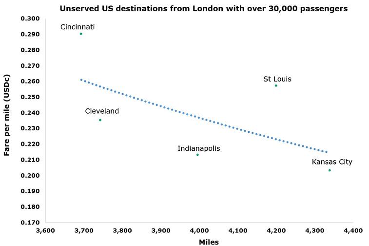 British Airways' next US airport: Cincinnati or St Louis