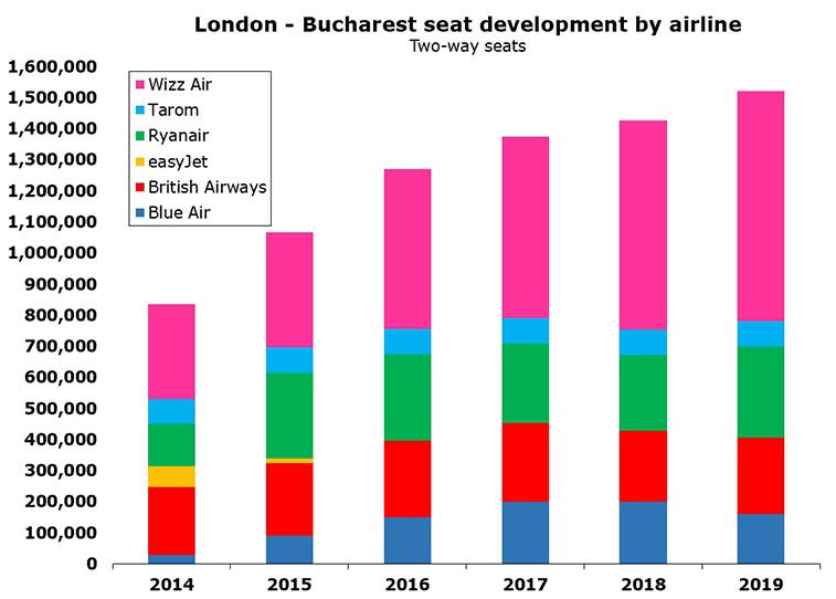 London - Bucharest 1.5 million seats; CAGR of 9% since 2014