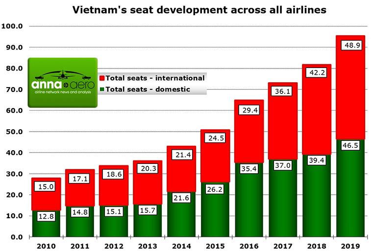 Bamboo Airways turns one as Hanoi - Prague announced 3