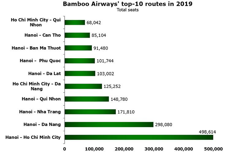 Bamboo Airways turns one as Hanoi - Prague announced 4